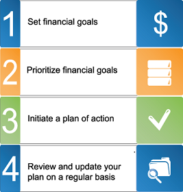 Four-step process to financial security is outlined. Set financial goals. Prioritize financial goals. Initiate a plan of action. Review and update your plan on a regular basis.